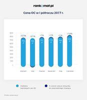 OC - zmiany cen w I półroczu 2017