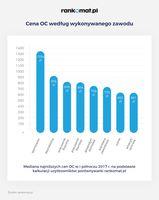 OC - ceny wg zawodów