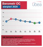 Barometr OC - sierpień 2020
