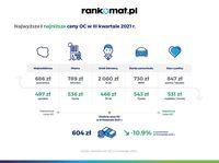Najwyższe i najniższe ceny OC w III kwartale 2021