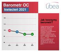 Barometr OC - kwiecień 2021