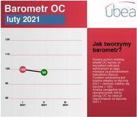 Barometr OC - luty 2021
