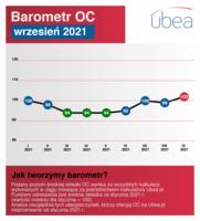 Barometr OC - wrzesień 2021