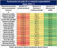 Porównanie cen polis OC w miastach wojewódzkich - lipiec 2021