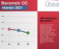 Barometr OC - marzec 2021