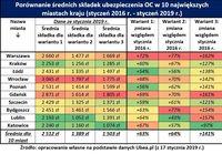 Porównanie średnich składek ubezpieczenia OC w 10 największych miastach kraju
