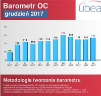 Barometr OC - grudzień 2017
