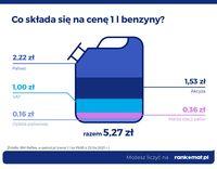 Co składa się na cenę 1l benzyny