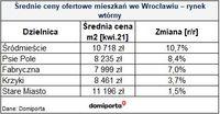 Średnie ceny ofertowe mieszkań we Wrocławiu