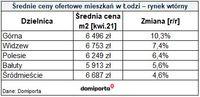 Średnie ceny ofertowe mieszkań w Łodzi
