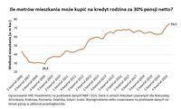 Ile metrów mieszkania może kupić na kredyt rodzina za 30% pensji netto?
