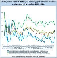 Zmiany różnicy średnich ofertowych i transakcyjnych cen mieszkań