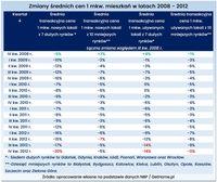 Zmiany średnich cen mieszkań w latach 2008-2012