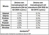 Zmiana cen transakcyjnych mkw mieszkania w IV kw.2020
