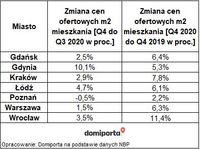 Zmiana cen ofertowych mkw mieszkania w IV kw.2020