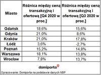 Różnica między ceną transakcyjną a ofertową w IV kw.2020