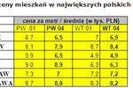 Czy ceny mieszkań w Polsce idą w dół?