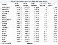 Średnie ceny ofertowe mieszkań w Warszawie