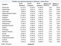 Średnie ceny ofertowe mieszkań w Krakowie