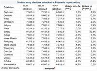 Średnie ceny ofertowe mieszkań w Poznaniu