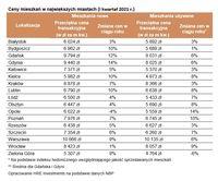 Ceny mieszkań w największych miastach (I kwartał 2021 r.)