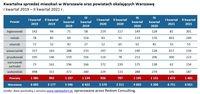 Kwartalna sprzedaż mieszkań w Warszawie oraz powiatach okalających Warszawę