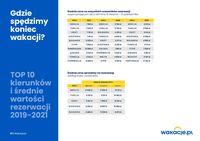 TOP 10 kierunków i średnie wartości rezerwacji