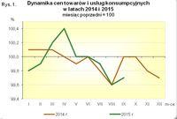 Dynamika cen towarów i usług konsumpcyjnych 2014-2015