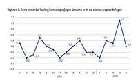 Ceny towarów i usług konsumpcyjnych (zmiana w % do okresu poprzedniego)