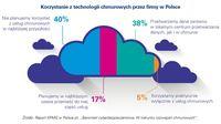 Korzystanie z technologii chmurowych w Polsce