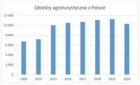 Obiekty agroturystyczne z Polsce