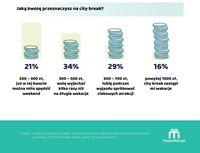 Jaką kwotę przeznaczysz na city break?