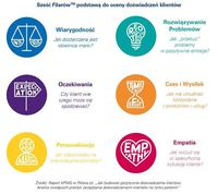 6 filarów podstawą oceny doświadczeń