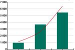 Zagrożenia internetowe I kw. 2012