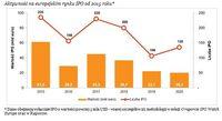 Aktywność na europejskim rynku IPO od 2015 roku