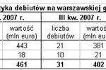 Debiuty na GPW w IV kwartale 2007