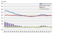Ruch naturalny i saldo migracji zagranicznych ludności w latach 1990 – 2013