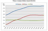 Ludność Polski w latach 1946 - 2014