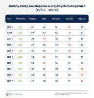 Zmiany liczby deweloperów w krajowych metropoliach 2010-2019