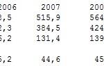 Dług publiczny 2007-2010: prognozy i koszty obsługi