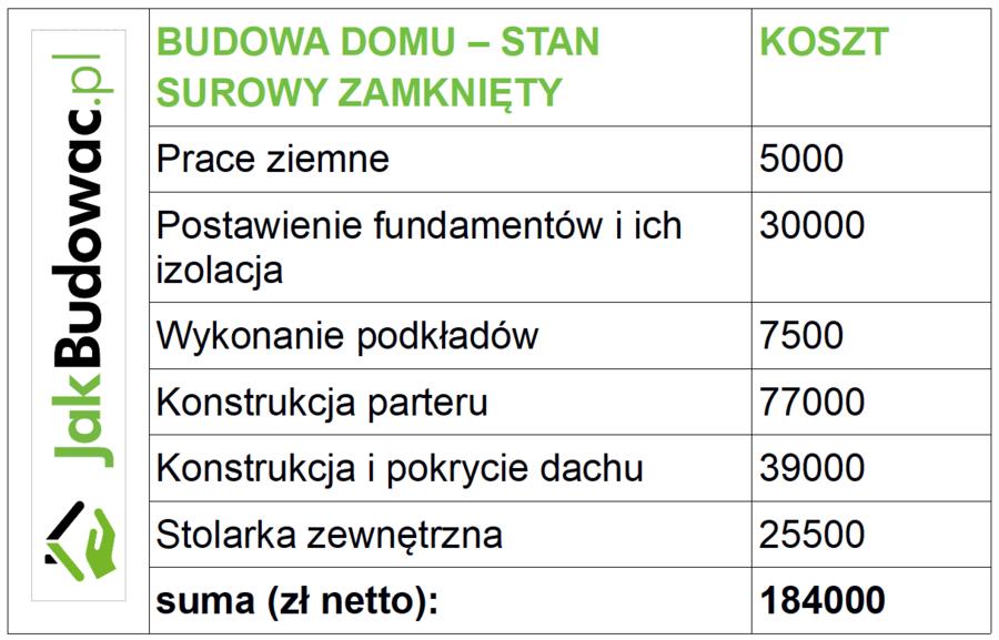 Niewiarygodnie Dom drewniany: opinie i koszty budowy w 2018 roku - eGospodarka.pl DO53