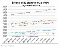 Średnie ceny ofertowe m2 domów w wybranych miastach