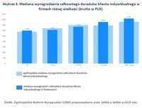 Wykres 3. Mediana wynagrodzenia doradców klienta w firmach różnej wielkości