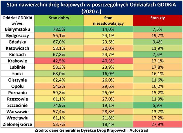 Stan polskich dróg wciąż pozostawia wiele do życzenia