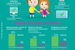 Kontrola rodzicielska mało popularna