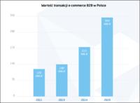Wartość transakcji e-commerce na polskim rynku B2B