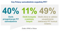 Czy Polacy samodzielnie wypełniają PIT?