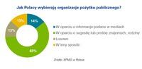 Polacy dzielą się swoim podatkiem z organizacjami charytatywnymi.
