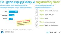 Co i gdzie kupują Polacy w zagranicznej sieci?