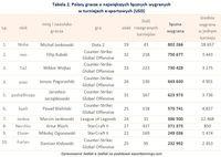 Tabela 2. Polscy gracze o największych łącznych wygranych  w turniejach e-sportowych